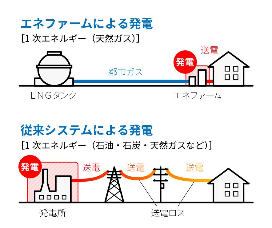 エネファームによる発電と従来システムによる発電