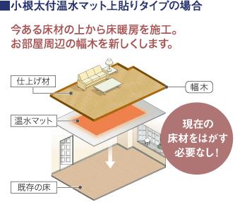 ガス温水床暖房08